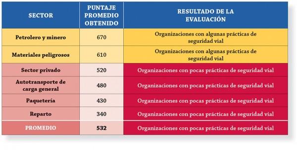CESVI  TABLA PUNTOS DE SEGURIDAD VIAL