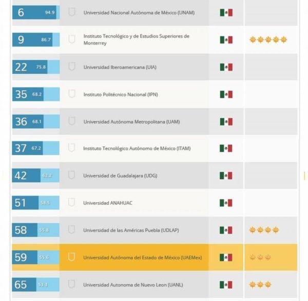 UAEM TOP 60 DE LATINOAMERICA R