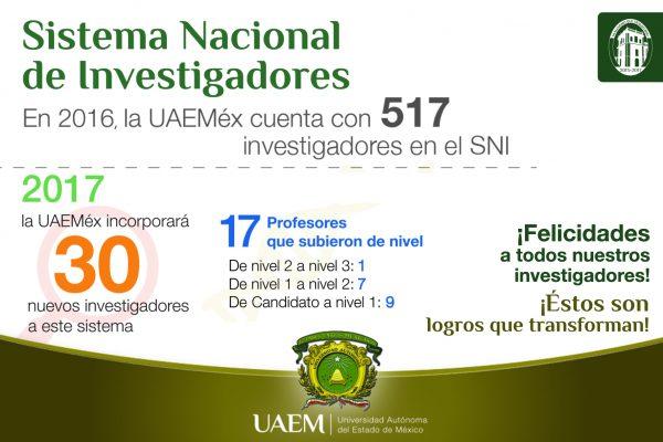 La institución cuenta en la actualidad con 517 profesores de tiempo completo en el Sistema Nacional de Investigadores, es decir, 164 investigadores más que al inicio de la Administración 2013-2017, encabezada por el rector Jorge Olvera García.