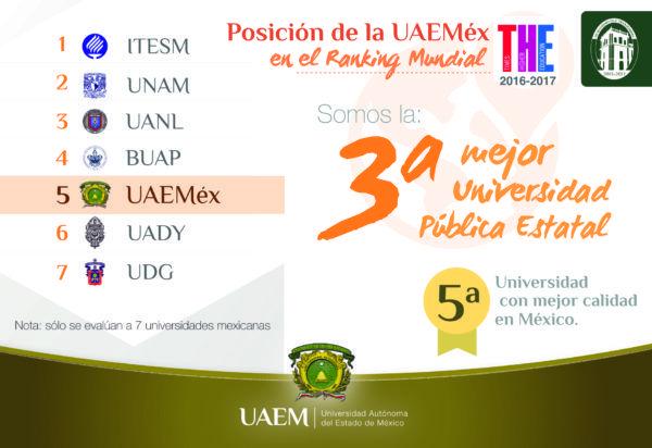 Según el Ranking Mundial de Universidades Times Higher Education (THE) 2016-2017, una de las tres métricas más prestigiadas del globo.